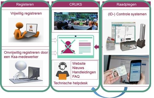 KSA Cruks register