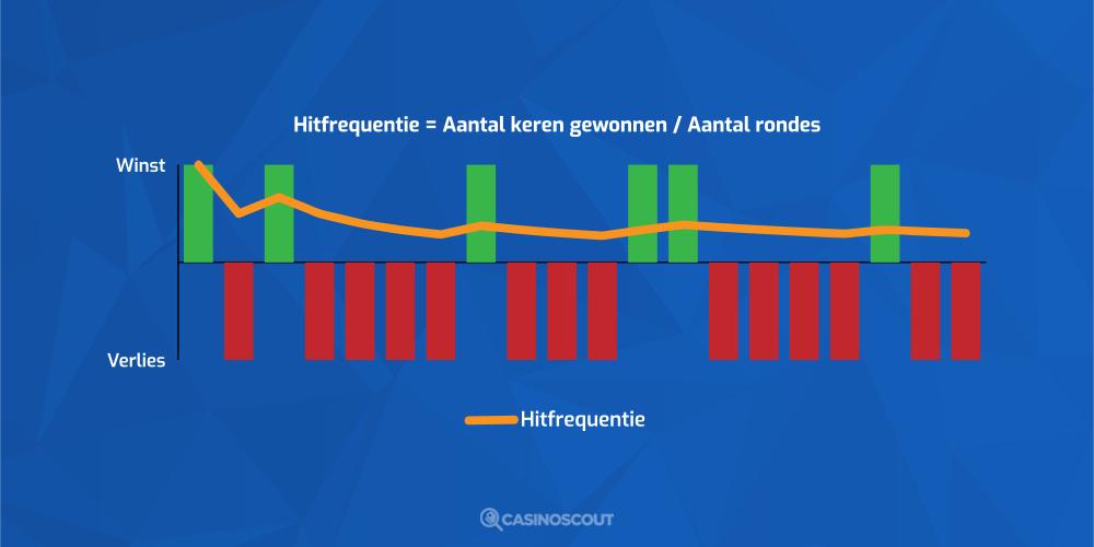 Hitfrequentie Grafiek